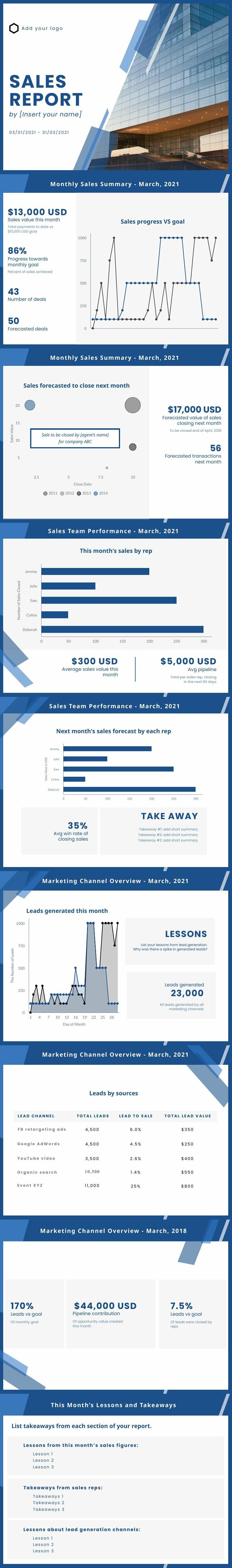 Monthly Sales Report Presentation
