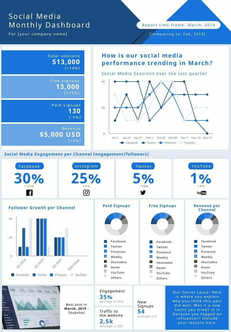 Social Media Monthly Dashboard