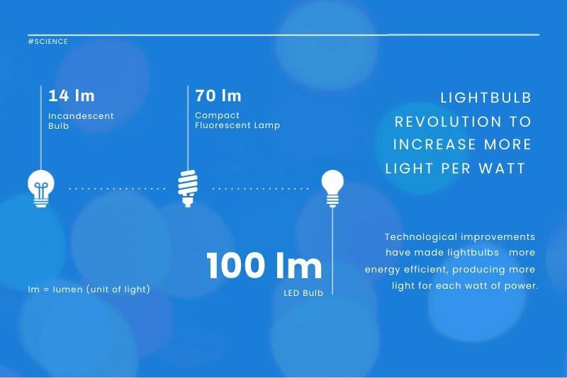 Lightbulb Efficiency