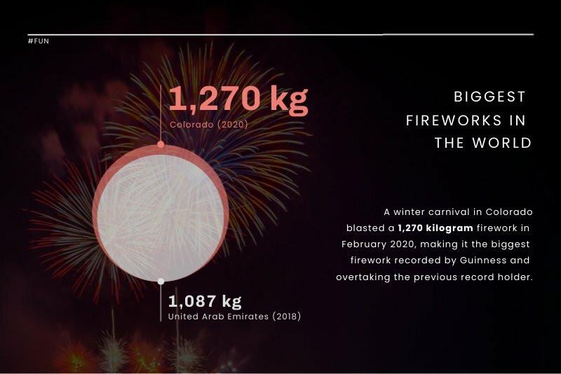 Biggest Firework