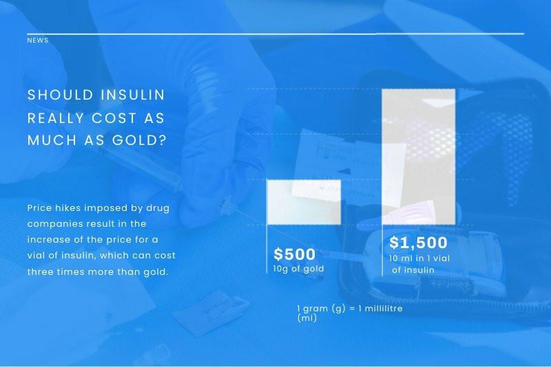 Insulin Cost